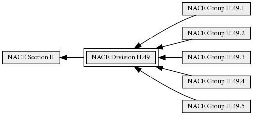 NACE_Division_H.49