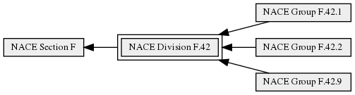 NACE_Division_F.42