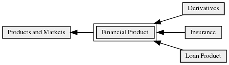 Financial_Product