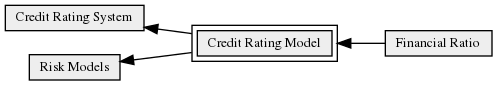 Credit_Rating_Model