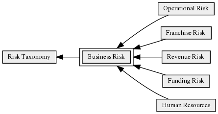 Business_Risk