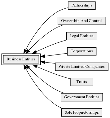 Business_Entities