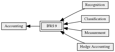IFRS_9