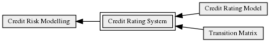 Credit_Rating_System